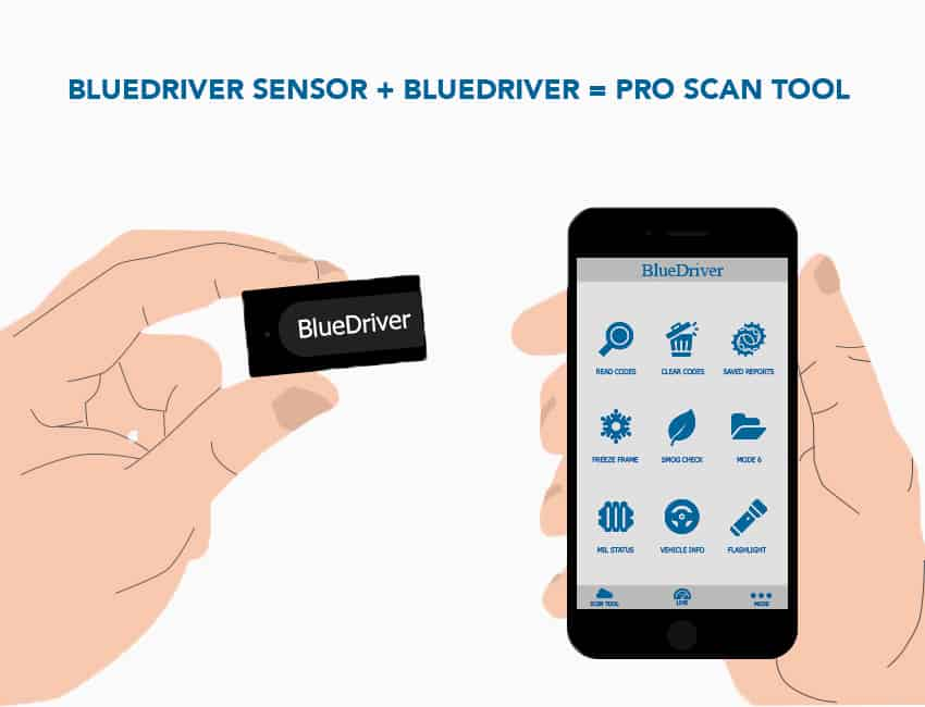 Bluedriver sensor, bluedriver app, pro scan tool