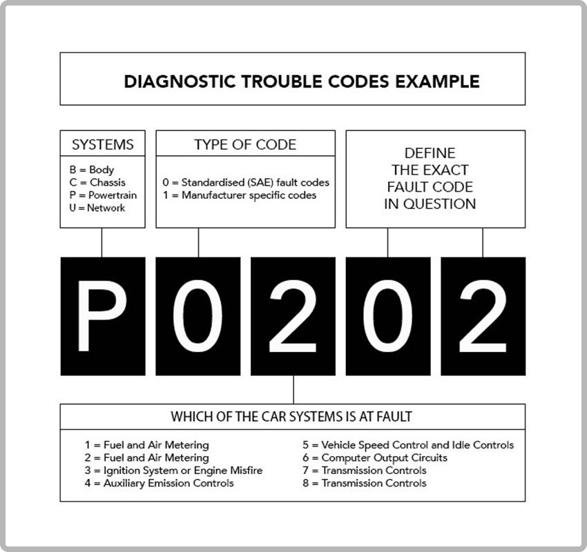 Diagnostic Trouble Codes Example