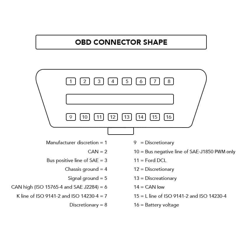 OBD2 protocol